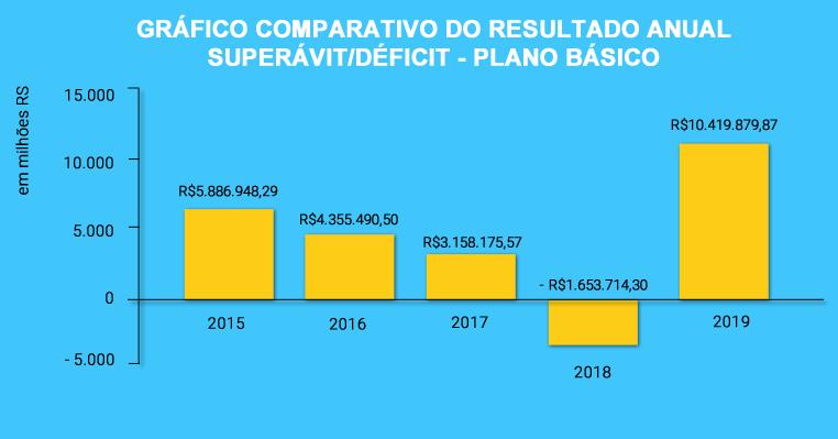 Plano Básico reverte o déficit e alcança o maior superávit desde 2015